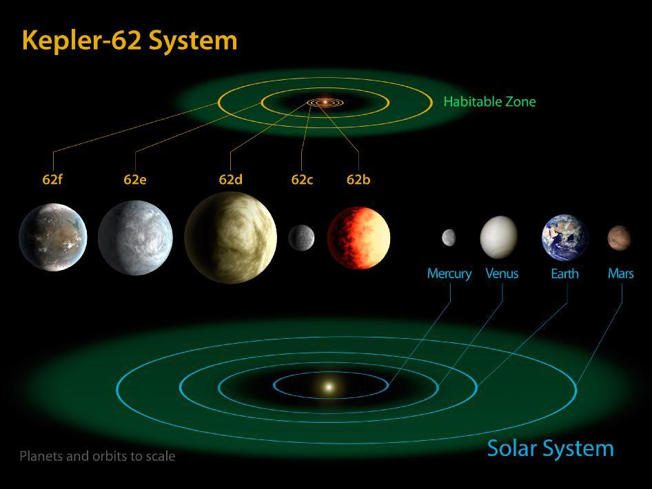 Kepler 62 System (Art by NASA)