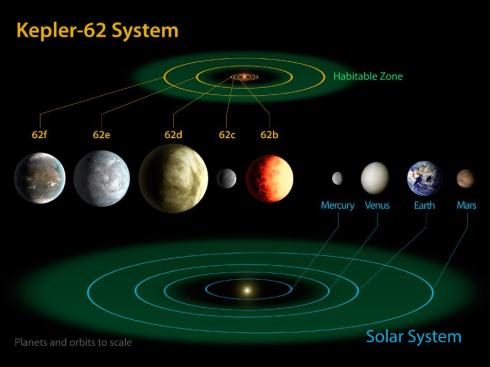 Kepler 62 System (Art by NASA)