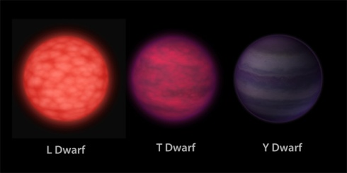 Various Classifications of Brown Dwarfs