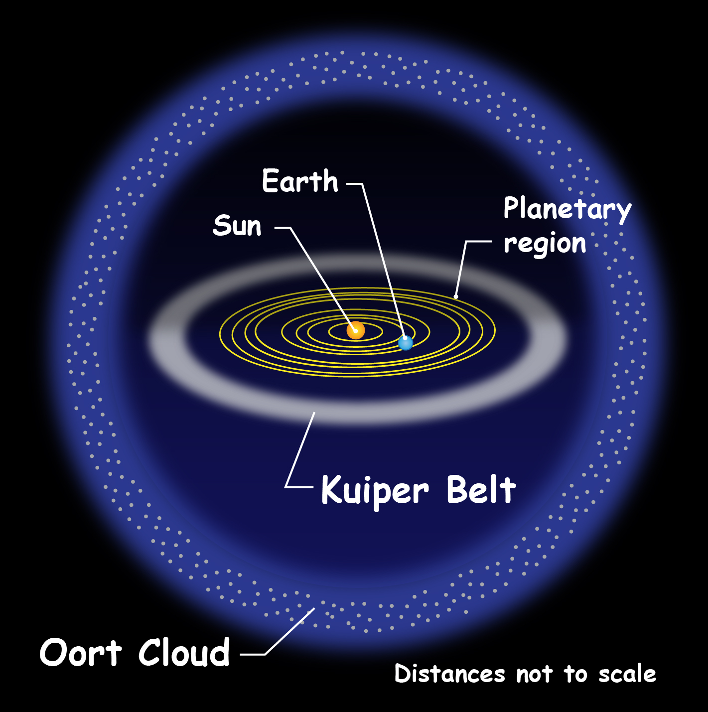 in our solar system oort cloud - photo #22
