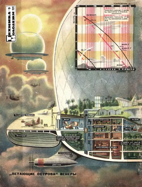 Russian concept art for a cloud colony in the upper atmosphere of Venus, (proposed in 1970s)