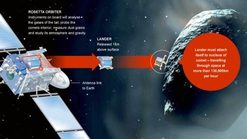 Artist's Impression of the Rosetta Mission