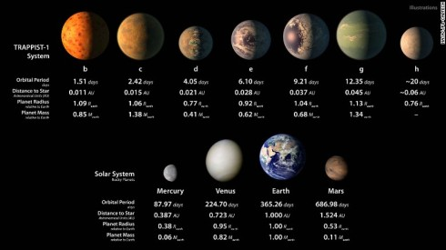 170222100643-03-trappist-1-planetary-system-exlarge-169.jpg