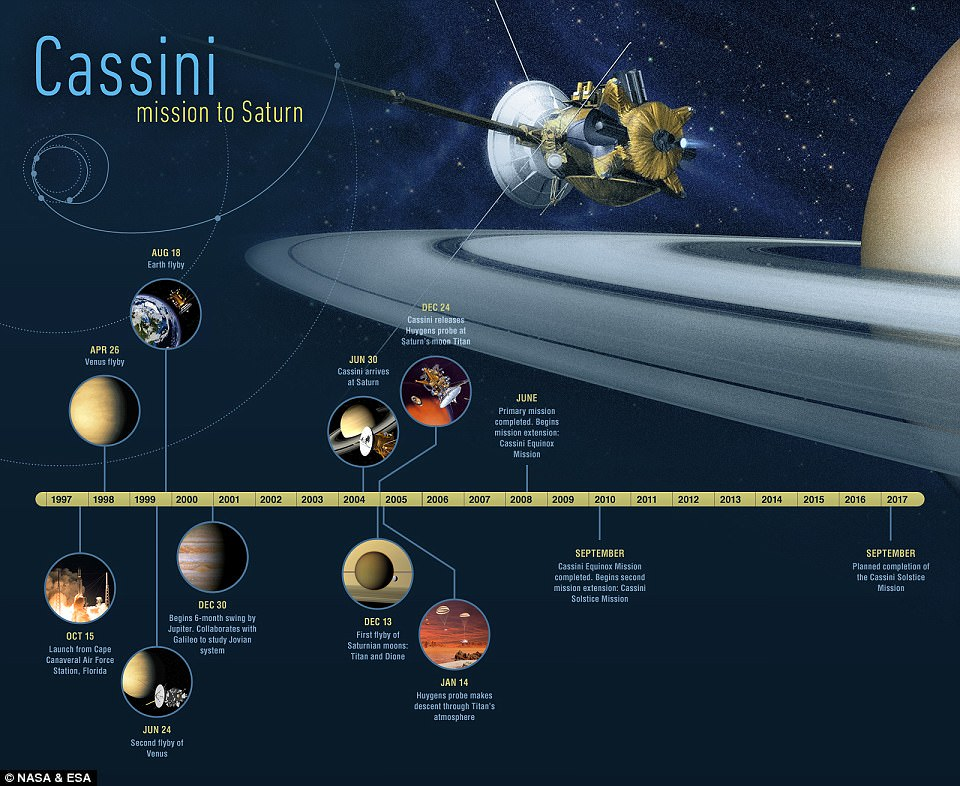 3F9D54A800000578-4446686-A_timeline_of_Cassini_s_20_year_journey_The_craft_launched_in_Oc-a-8_1493212973020.jpg