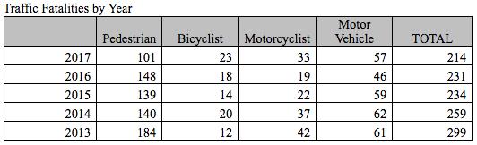 vision-zero-fatalities-per-year.png