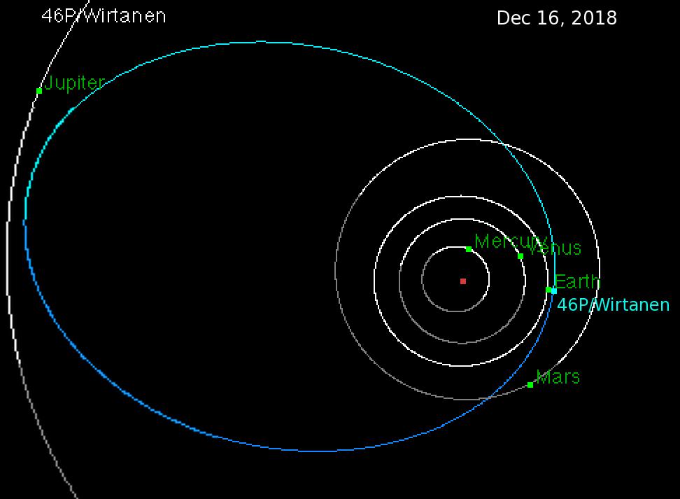 Wirtanen_orbit_full.png