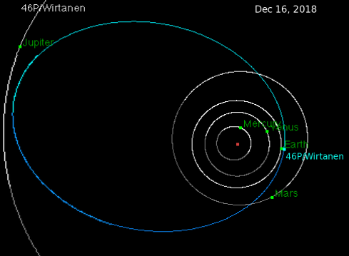Wirtanen_orbit_full.png
