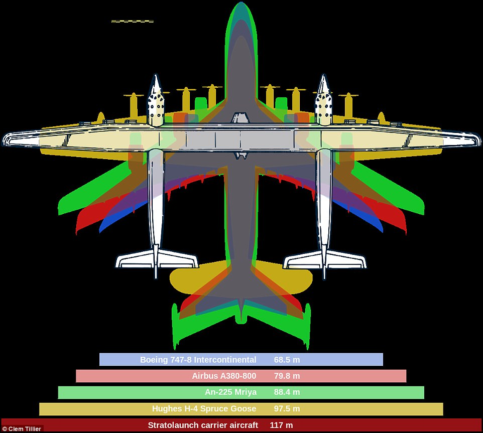 40FA7C2300000578-4560772-The_graphic_above_illustrates_the_Stratolaunch_s_wingspan_compar-a-2_1496299653144.jpg